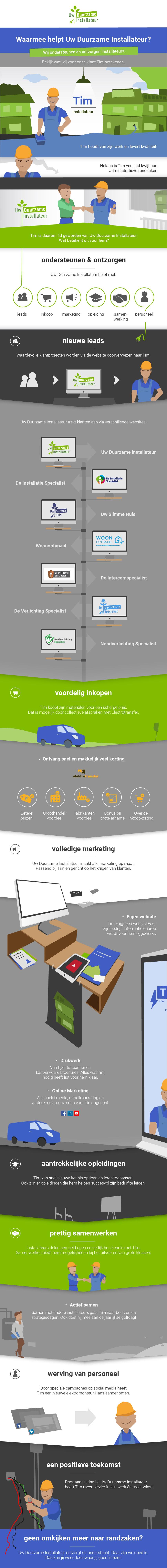 Infographic Uw Duurzame Installateur
